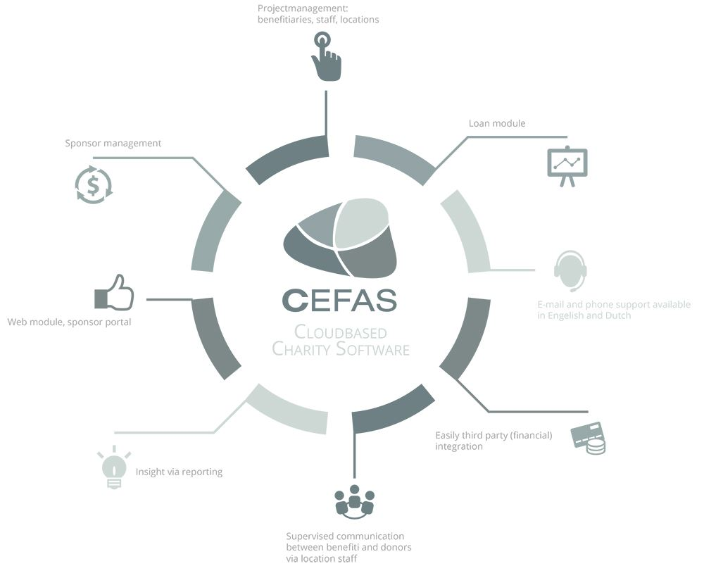 Cefas Charity Project and Donation Cloud Application